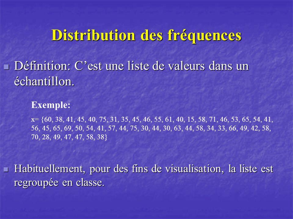 Distribution des fréquences Définition: Cest une liste de valeurs dans un échantillon. Définition: Cest une liste de valeurs dans un échantillon. Exem