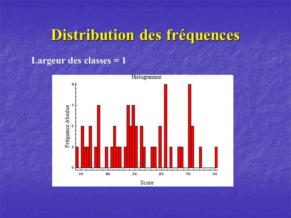Distribution des fréquences Largeur des classes = 1