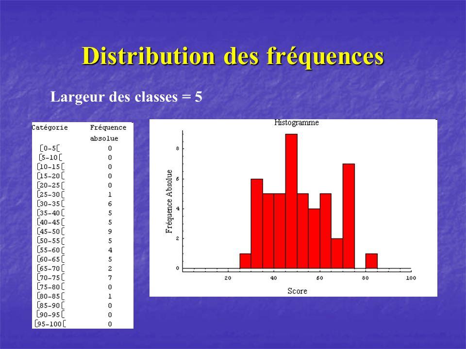 Distribution des fréquences Largeur des classes = 5