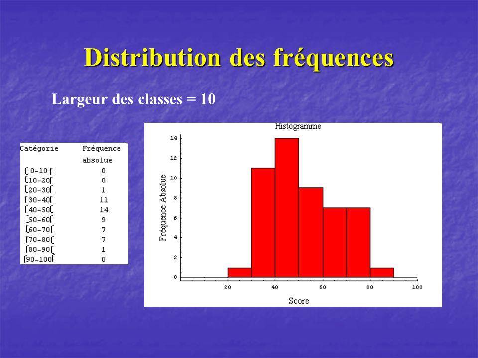 Distribution des fréquences Largeur des classes = 10