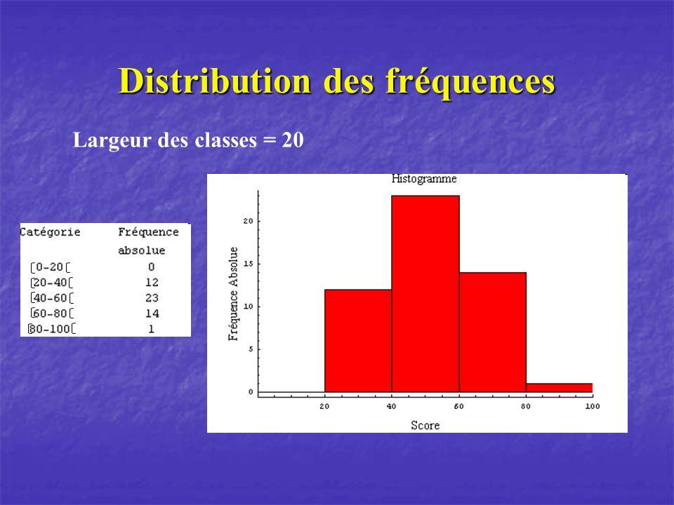 Distribution des fréquences Largeur des classes = 20