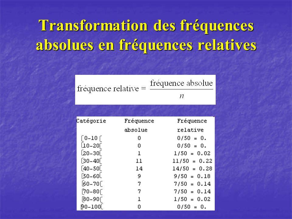 Transformation des fréquences absolues en fréquences relatives