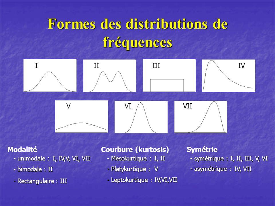Formes des distributions de fréquences IIIIIIIV VIVIIV Modalité - unimodale : - unimodale : I, IV,V, VI, VII - bimodale : - bimodale :II - Rectangulaire : - Rectangulaire :III Courbure (kurtosis) - Mesokurtique : - Mesokurtique : Symétrie - symétrique : - symétrique : I, II - Platykurtique : - Platykurtique :V - Leptokurtique : - Leptokurtique :IV,VI,VII - asymétrique : - asymétrique : I, II, III, V, VI IV, VII