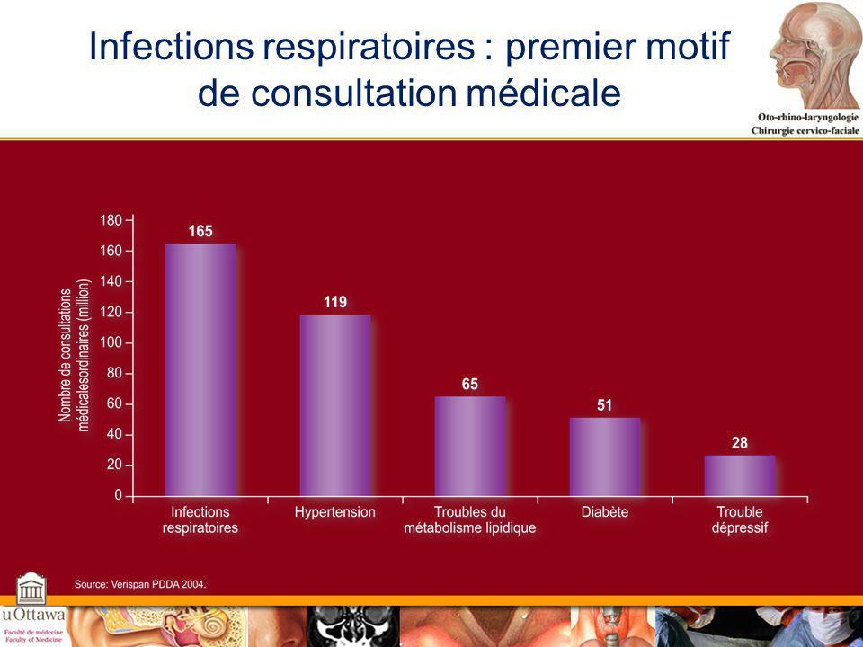 Infections respiratoires : premier motif de consultation médicale