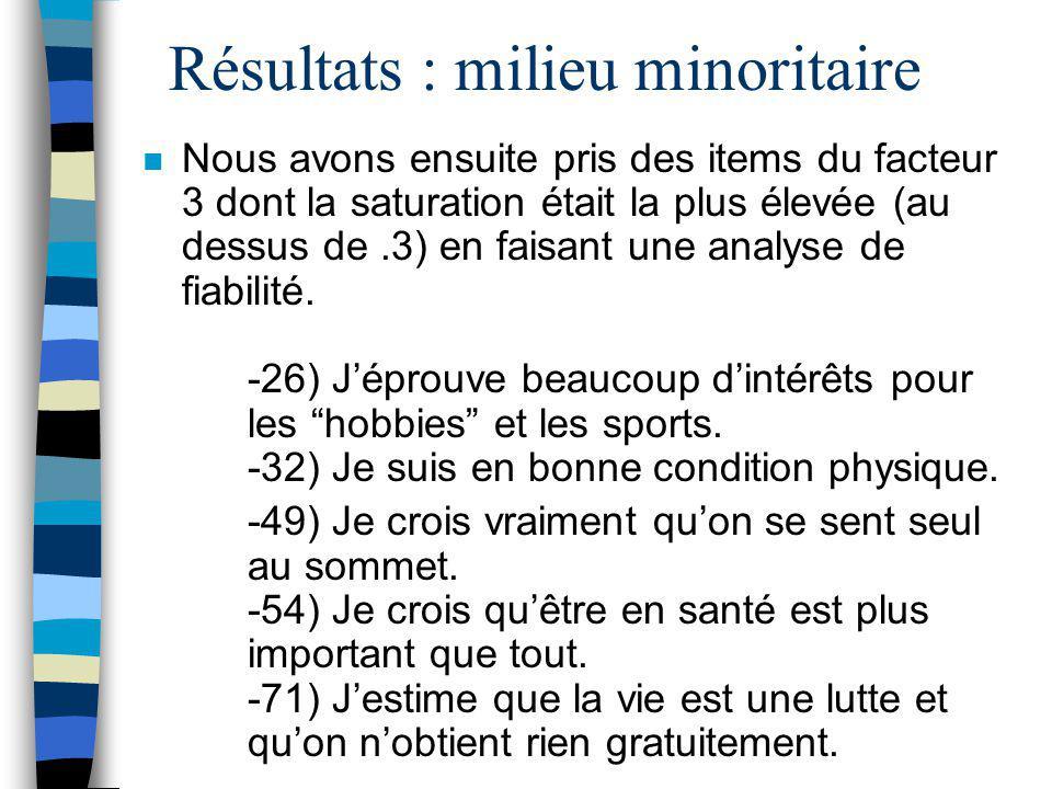 Résultats : milieu minoritaire n Analyse factorielle du DSP : -après épuration des items négatifs, nous avons retrouvé des items ayant une corrélation