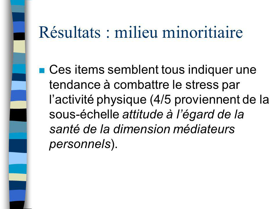 Résultats : milieu minoritaire n Nous avons ensuite pris des items du facteur 3 dont la saturation était la plus élevée (au dessus de.3) en faisant une analyse de fiabilité.