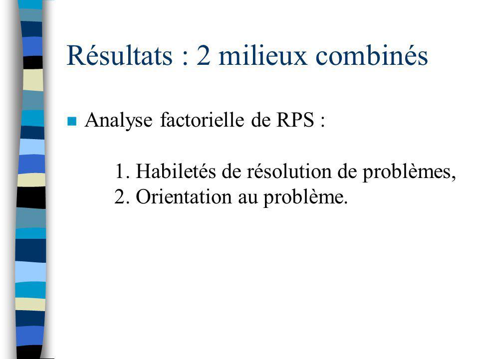 Résultats : milieu majoritaire Analyse factorielle du DSP : 1. Médiateurs personnels (le temps et l'avenir), 2. Réponse émotive relationnelle, 3. Stre