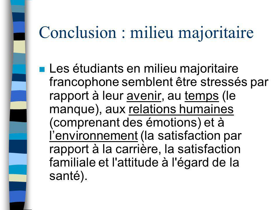 Conclusion : milieu minoritaire n Il paraît que lactivité physique (surtout en milieu minoritaire francophone=majoritaire anglophone) savère importante pour les étudiants en enseignement en milieu minoritaire francophone.