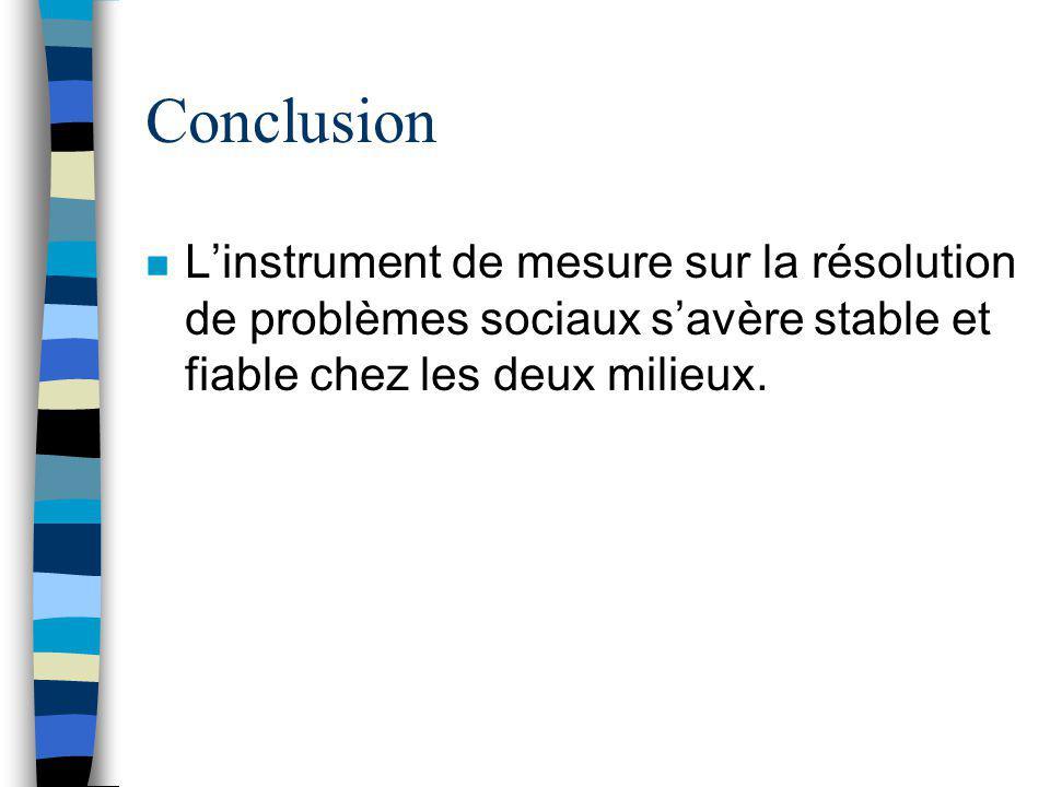 Conclusion : milieu majoritaire Les étudiants en milieu majoritaire francophone semblent être stressés par rapport à leur avenir, au temps (le manque)