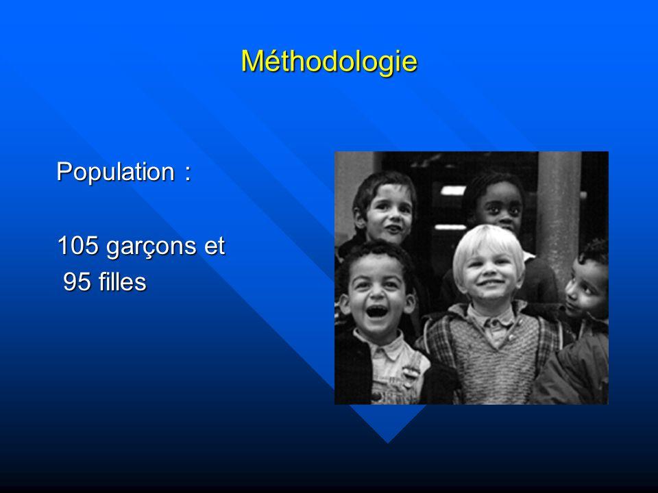 Méthodologie Population : 105 garçons et 95 filles 95 filles