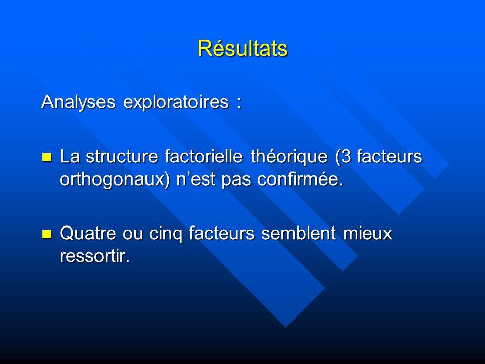 Résultats Analyses exploratoires : La structure factorielle théorique (3 facteurs orthogonaux) nest pas confirmée.