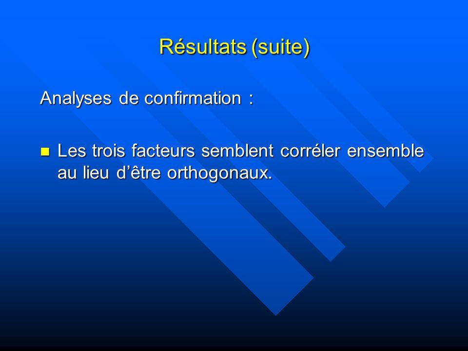 Résultats (suite) Analyses de confirmation : Les trois facteurs semblent corréler ensemble au lieu dêtre orthogonaux.