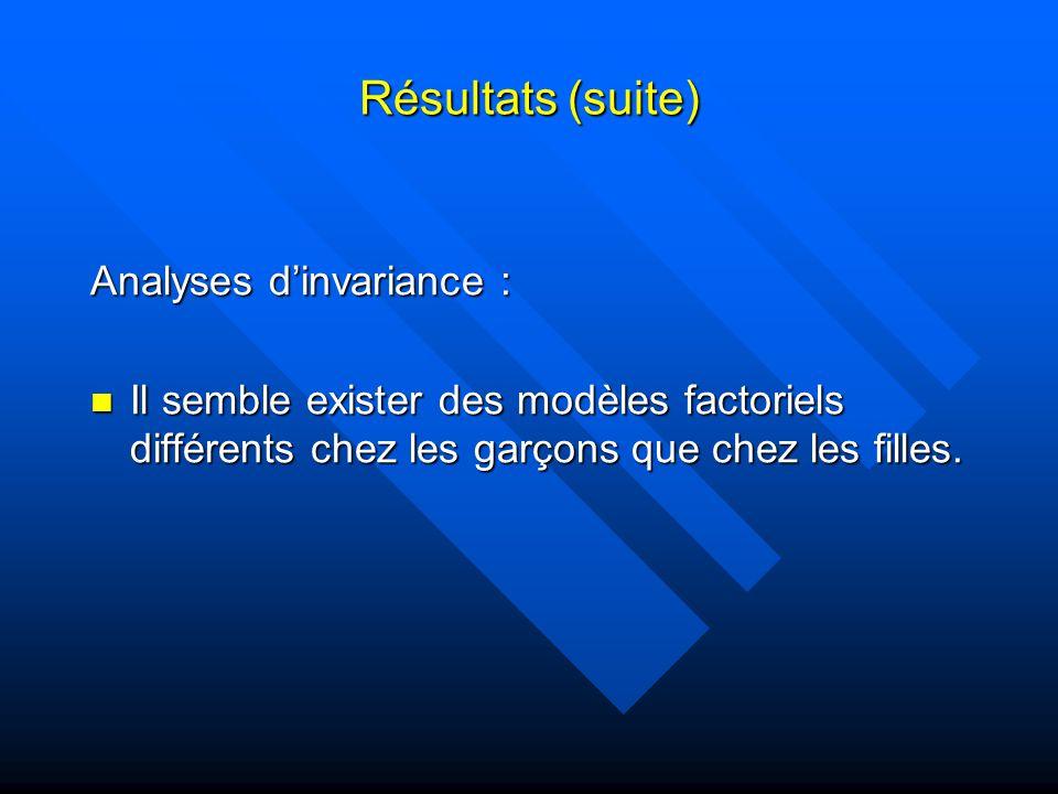 Résultats (suite) Analyses dinvariance : Il semble exister des modèles factoriels différents chez les garçons que chez les filles.