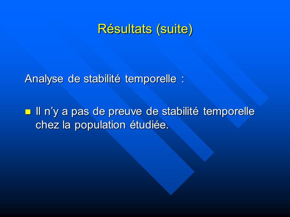 Résultats (suite) Analyse de stabilité temporelle : Il ny a pas de preuve de stabilité temporelle chez la population étudiée.