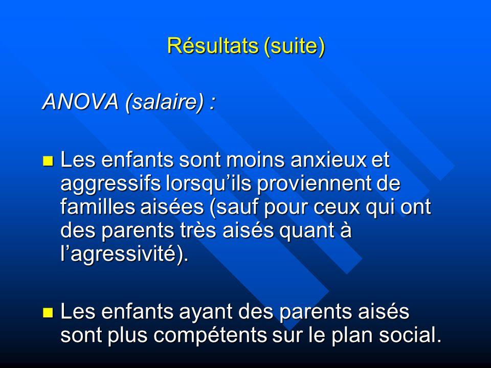 Résultats (suite) ANOVA (salaire) : Les enfants sont moins anxieux et aggressifs lorsquils proviennent de familles aisées (sauf pour ceux qui ont des parents très aisés quant à lagressivité).