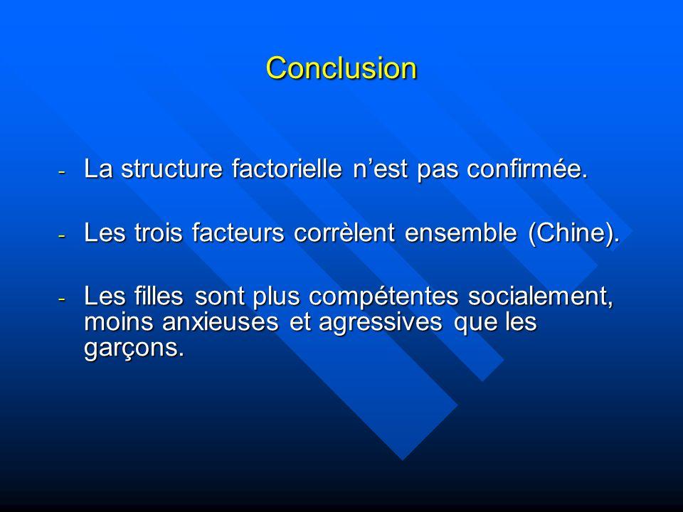 Conclusion - La structure factorielle nest pas confirmée.