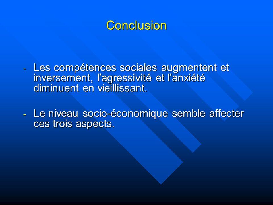 Conclusion - Les compétences sociales augmentent et inversement, lagressivité et lanxiété diminuent en vieillissant.