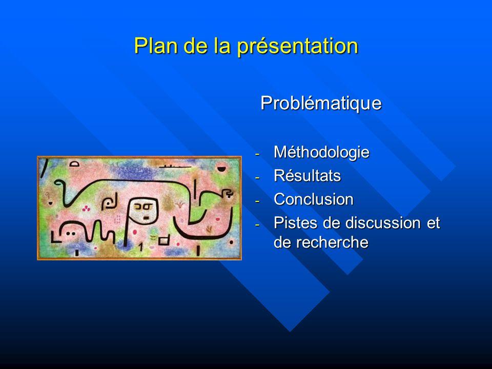 Plan de la présentation Problématique - Méthodologie - Résultats - Conclusion - Pistes de discussion et de recherche