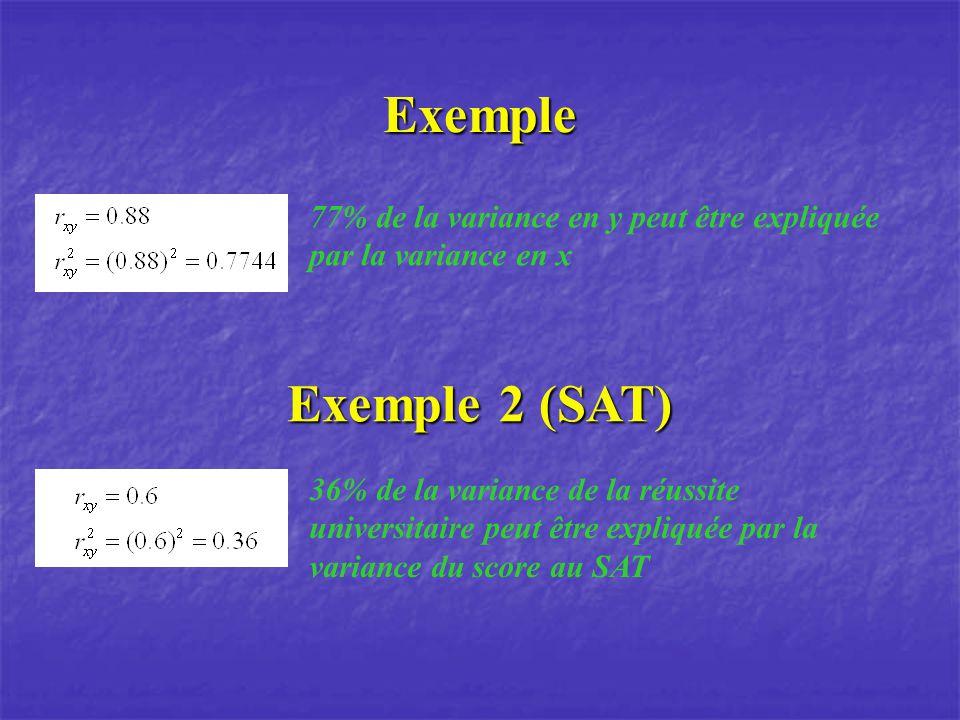 Exemple 77% de la variance en y peut être expliquée par la variance en x Exemple 2 (SAT) 36% de la variance de la réussite universitaire peut être exp