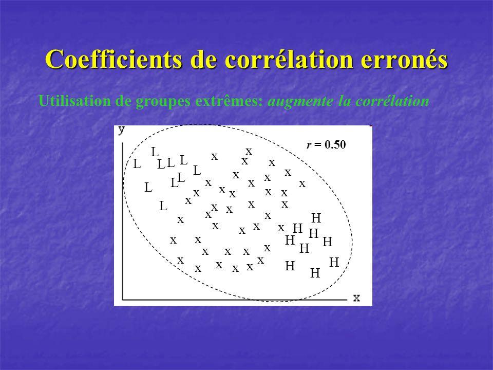 Coefficients de corrélation erronés Utilisation de groupes extrêmes: augmente la corrélation L L L L L L L L L L H H H H H H H H H x x x x x x x x x x