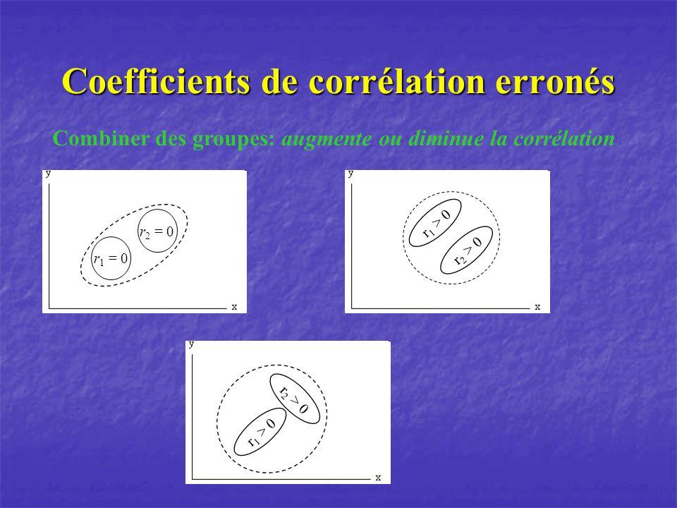 Coefficients de corrélation erronés Combiner des groupes: augmente ou diminue la corrélation r 1 = 0 r 2 = 0 r 1 > 0 r 2 > 0 r 1 > 0 r 2 > 0