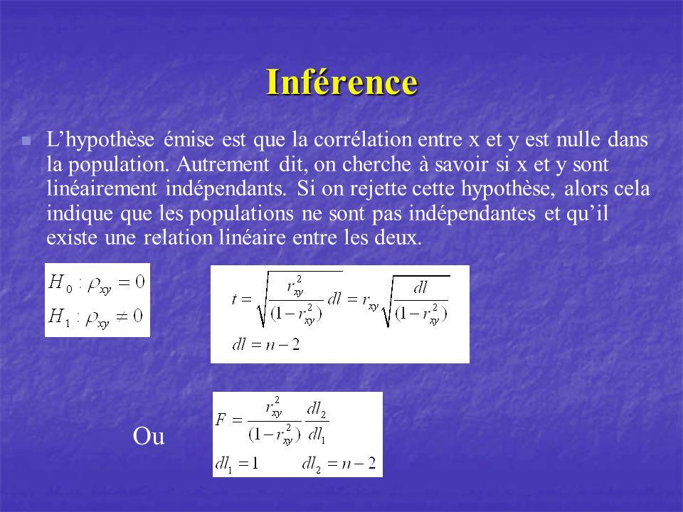 Inférence Lhypothèse émise est que la corrélation entre x et y est nulle dans la population. Autrement dit, on cherche à savoir si x et y sont linéair