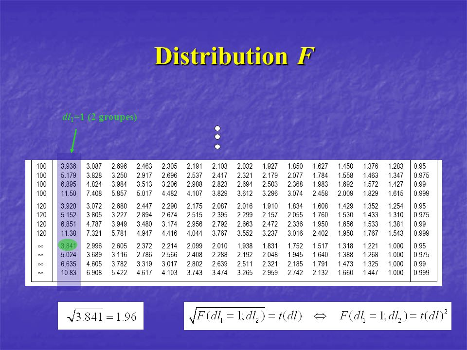 Distribution F dl 1 =1 (2 groupes)