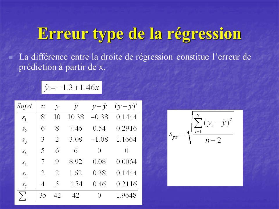 Erreur type de la régression La différence entre la droite de régression constitue lerreur de prédiction à partir de x.