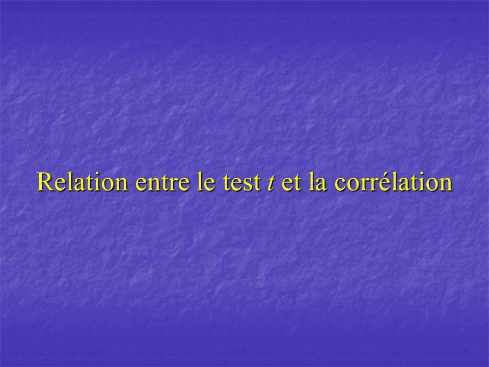 Relation entre le test t et la corrélation
