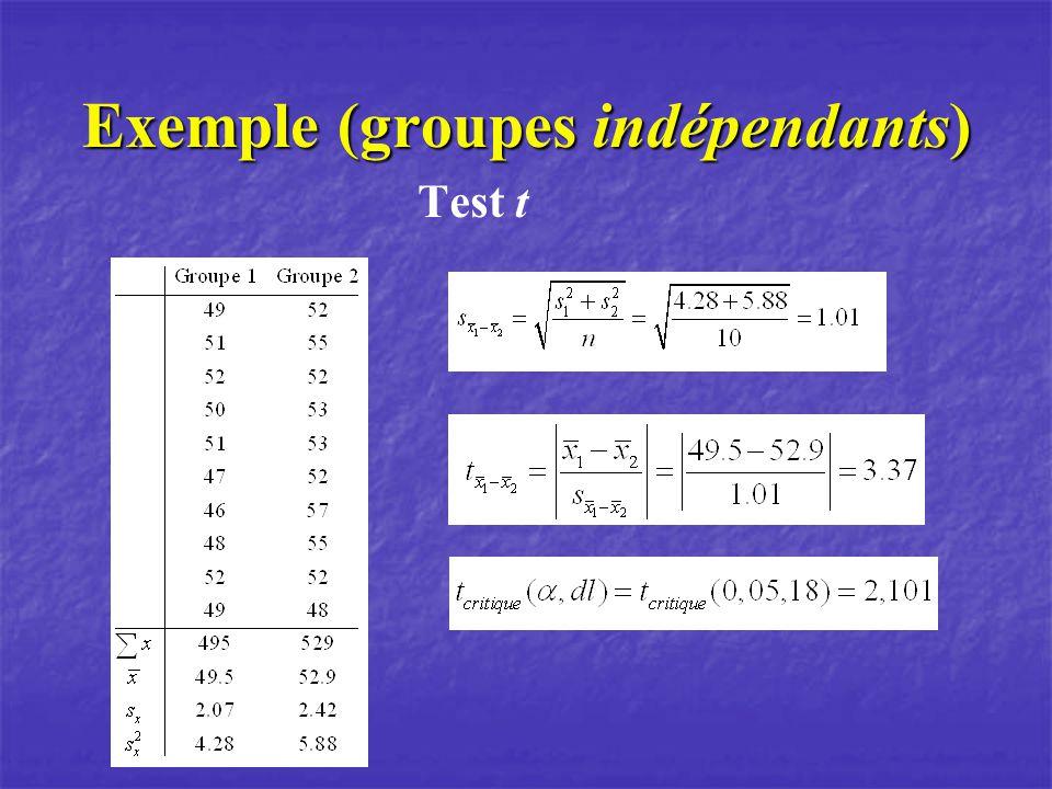 Exemple (groupes indépendants) Test t