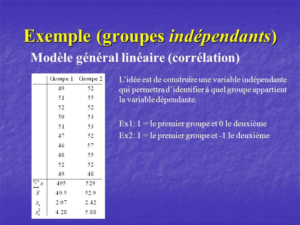 Exemple (groupes indépendants) Modèle général linéaire (corrélation) Lidée est de construire une variable indépendante qui permettra didentifier à que