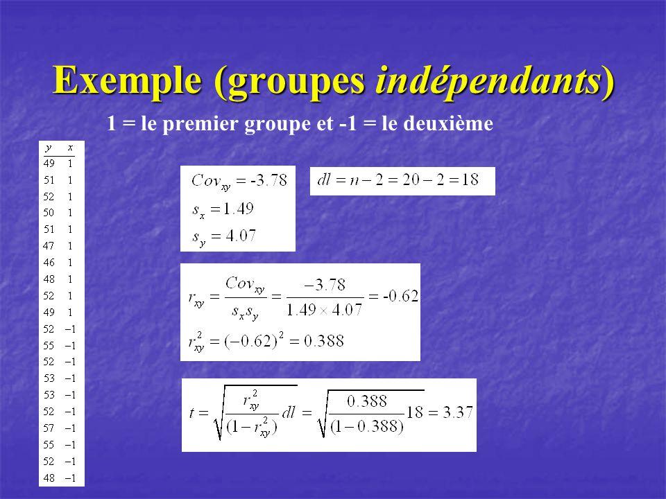 Exemple (groupes indépendants) 1 = le premier groupe et -1 = le deuxième