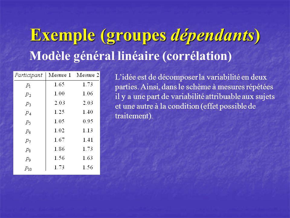 Exemple (groupes dépendants) Modèle général linéaire (corrélation) Lidée est de décomposer la variabilité en deux parties. Ainsi, dans le schème à mes