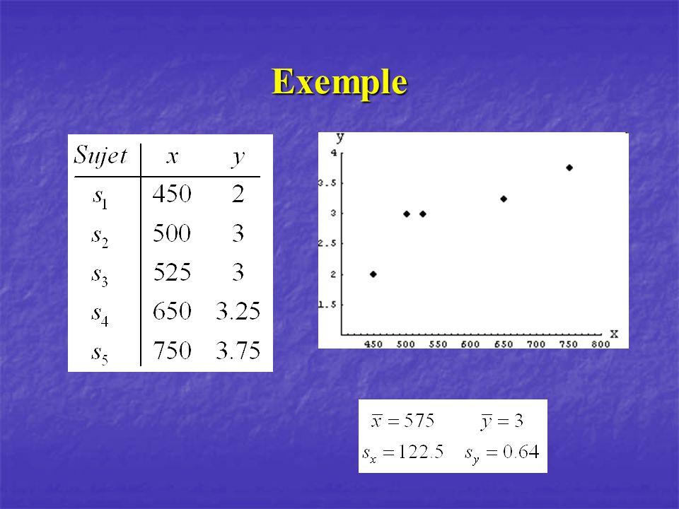 Coefficients de corrélation erronés Relation non linéaire: diminue la corrélation