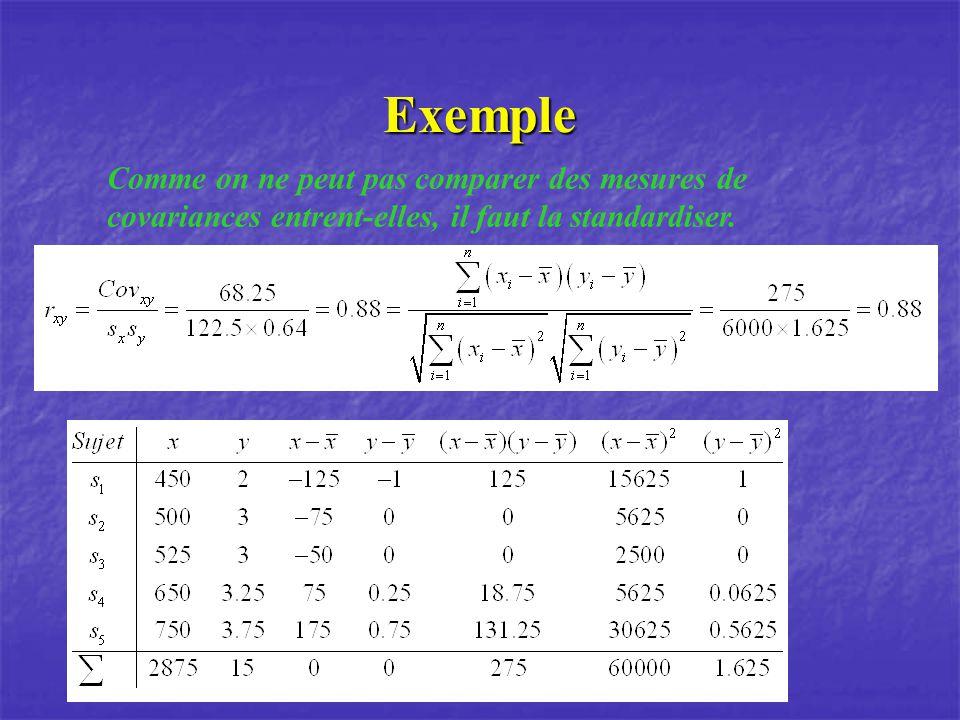 Coefficient de détermination xy xy xy Variance commune = 0 % Variance commune = 25 % Variance commune = 80 %
