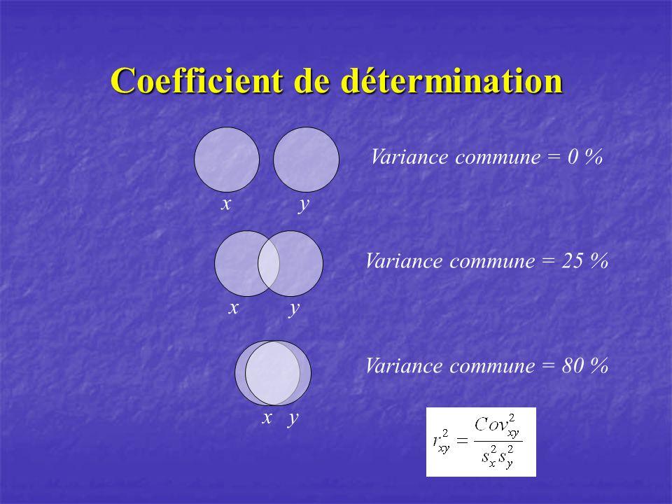 Prédiction À partir de léquation de régression, il est possible de faire des prédiction Ex.