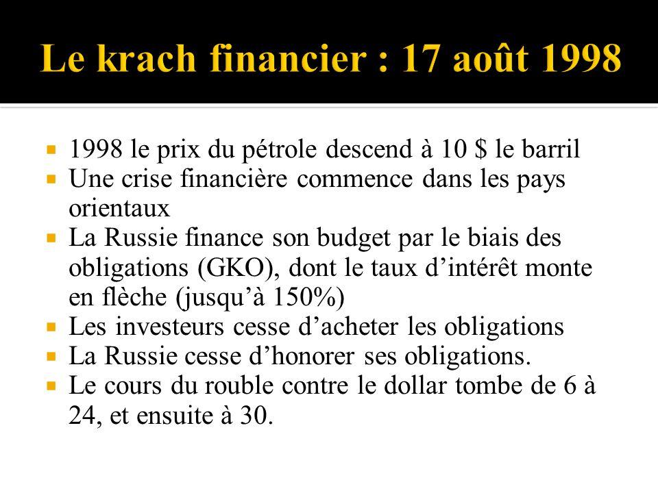 1998 le prix du pétrole descend à 10 $ le barril Une crise financière commence dans les pays orientaux La Russie finance son budget par le biais des obligations (GKO), dont le taux dintérêt monte en flèche (jusquà 150%) Les investeurs cesse dacheter les obligations La Russie cesse dhonorer ses obligations.