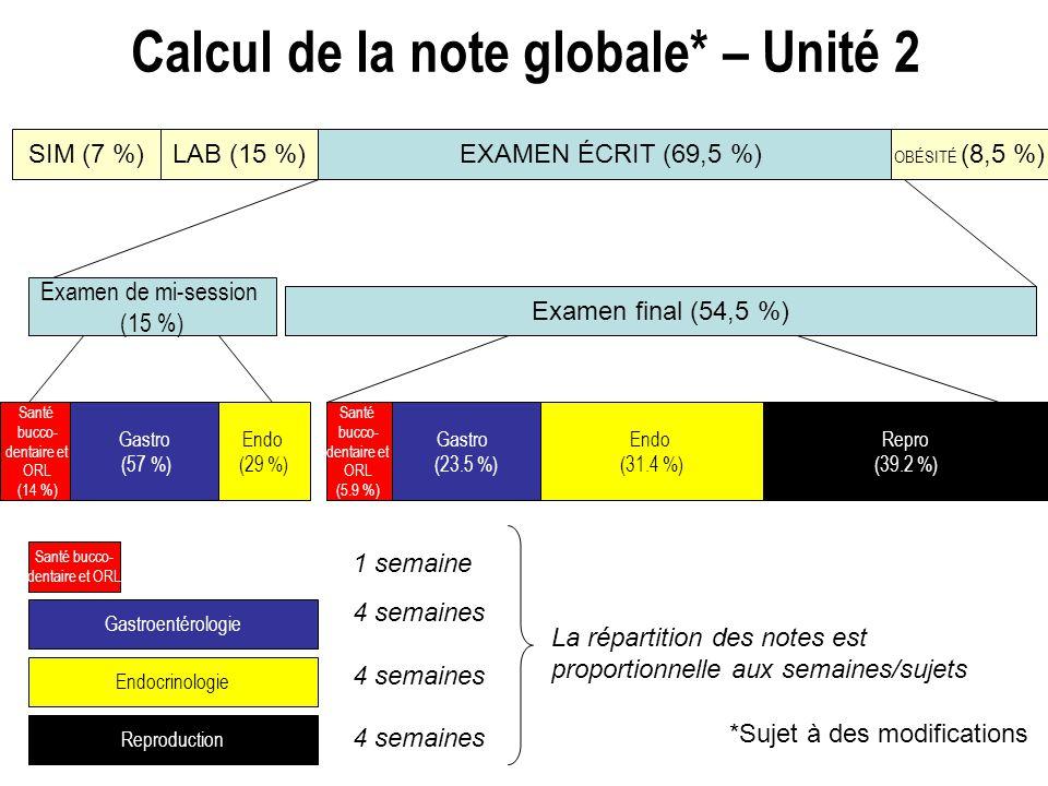 Calcul de la note globale* – Unité 2 Examen final (54,5 %) Examen de mi-session (15 %) Santé bucco- dentaire et ORL (14 %) Gastro (57 %) Santé bucco-
