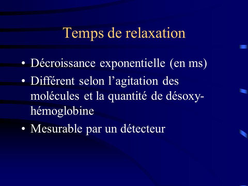 Temps de relaxation Décroissance exponentielle (en ms) Différent selon lagitation des molécules et la quantité de désoxy- hémoglobine Mesurable par un