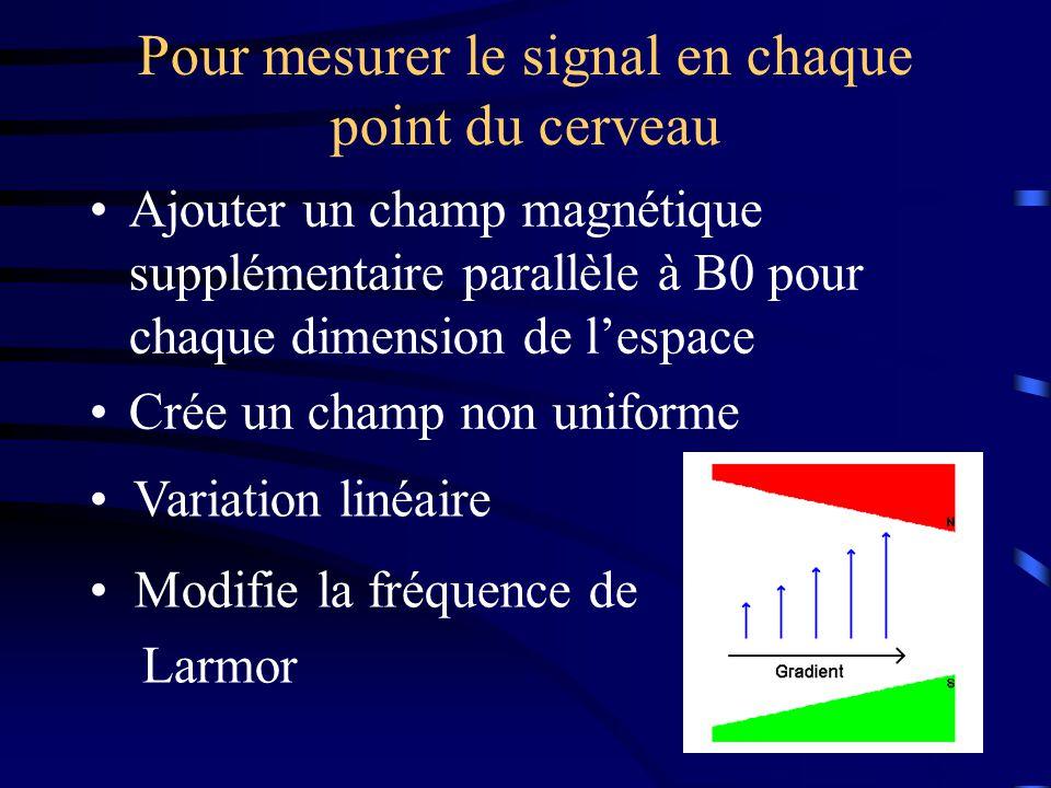 Pour mesurer le signal en chaque point du cerveau Ajouter un champ magnétique supplémentaire parallèle à B0 pour chaque dimension de lespace Crée un c