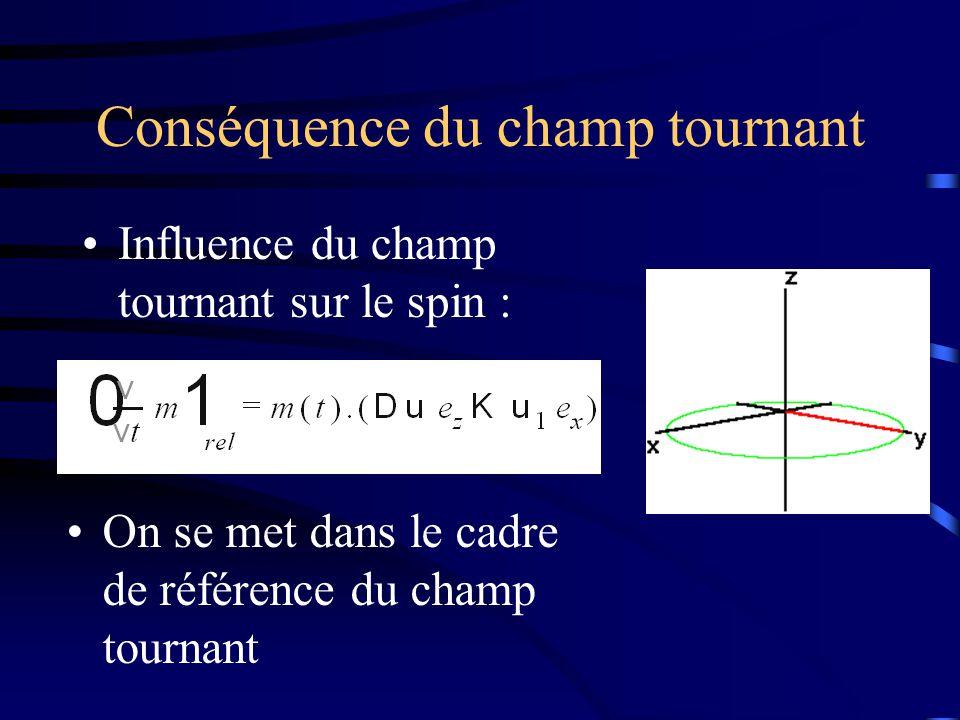 Si ω 1 = ω 0 : Δω e z =0 : Résonance magnétique nucléaire La composante en z du champ magnétique résultant est nulle Les spins précèssent autour de B 1 (en x) Dans notre cas : B 1 est appliqué pour ¼ de période, puis arrêté Les spins des protons vont de nouveau précesser autour de B 0