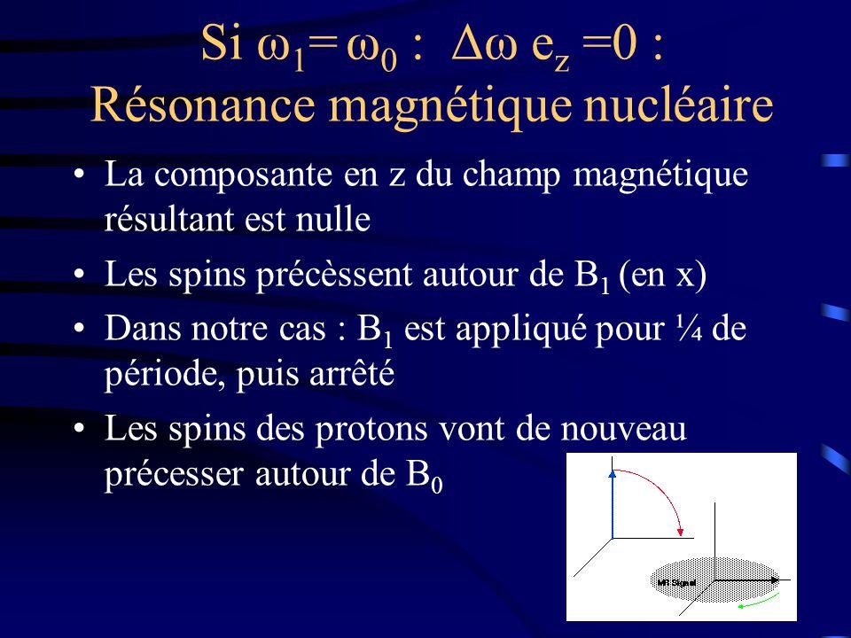Si ω 1 = ω 0 : Δω e z =0 : Résonance magnétique nucléaire La composante en z du champ magnétique résultant est nulle Les spins précèssent autour de B