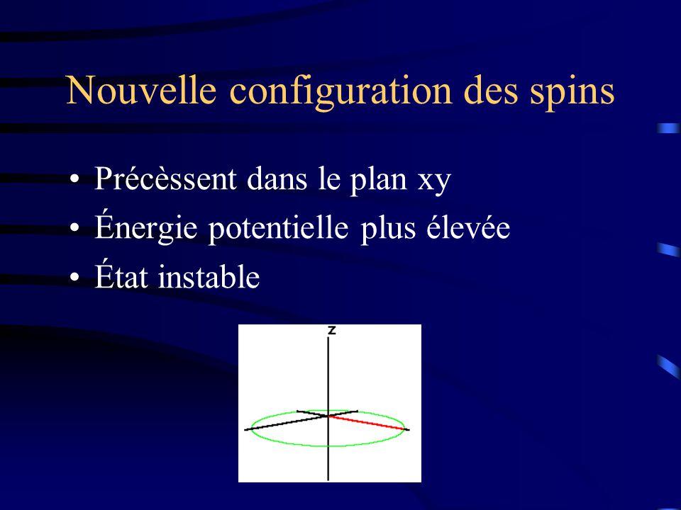 Nouvelle configuration des spins Précèssent dans le plan xy Énergie potentielle plus élevée État instable