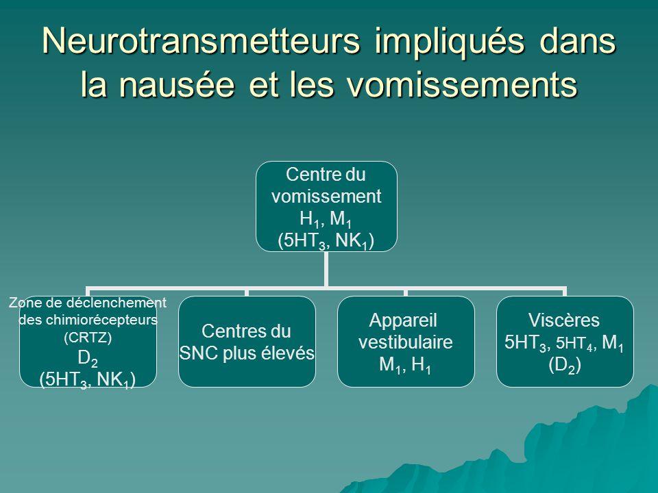Neurotransmetteurs impliqués dans la nausée et les vomissements