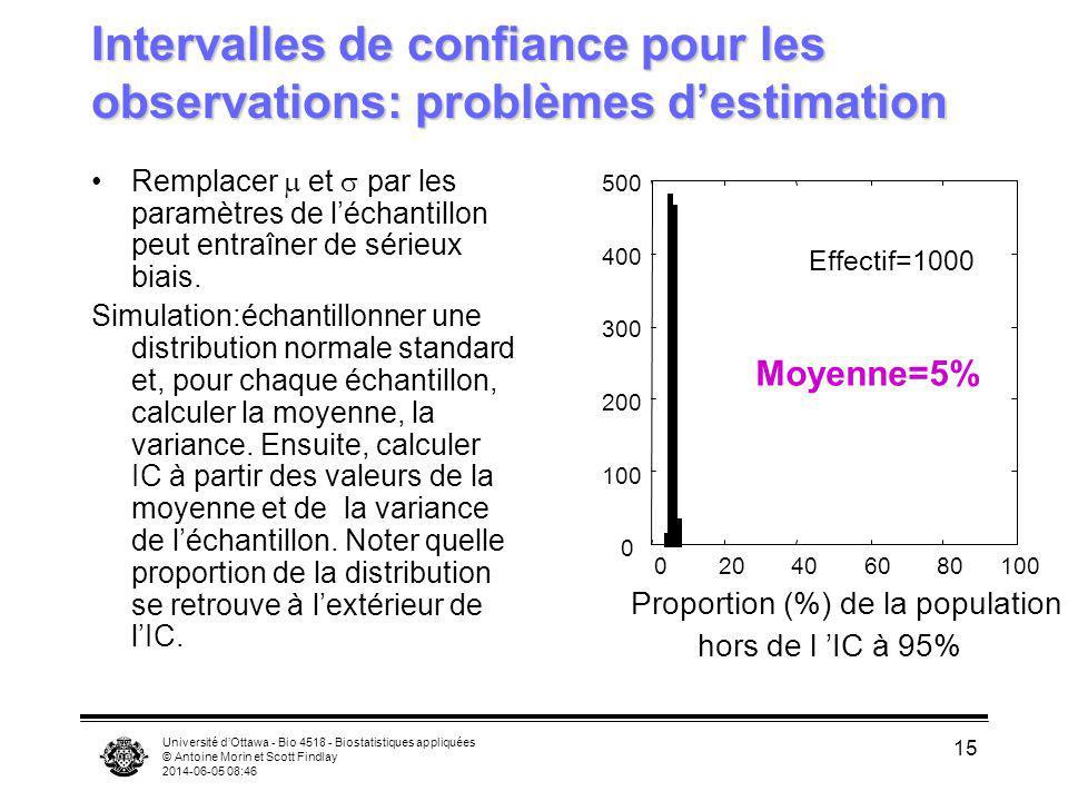 Université dOttawa - Bio 4518 - Biostatistiques appliquées © Antoine Morin et Scott Findlay 2014-06-05 08:47 15 Intervalles de confiance pour les obse