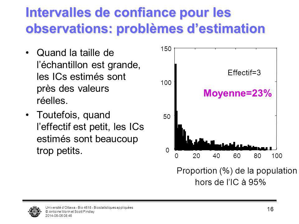 Université dOttawa - Bio 4518 - Biostatistiques appliquées © Antoine Morin et Scott Findlay 2014-06-05 08:47 16 Intervalles de confiance pour les obse