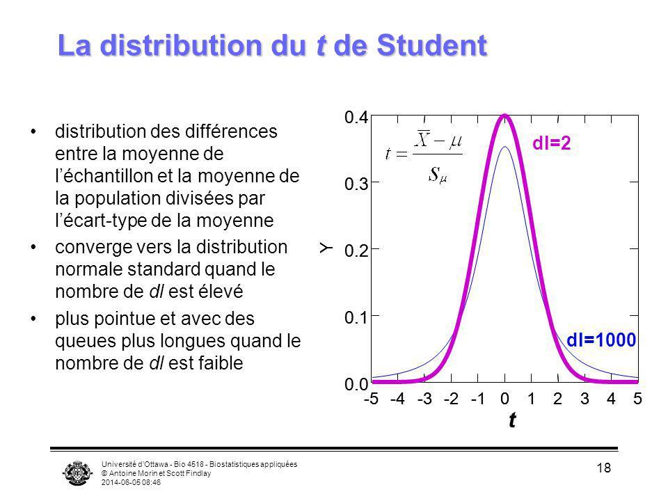 Université dOttawa - Bio 4518 - Biostatistiques appliquées © Antoine Morin et Scott Findlay 2014-06-05 08:47 18 La distribution du t de Student distri