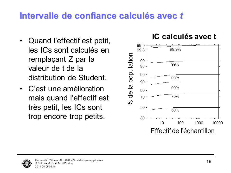 Université dOttawa - Bio 4518 - Biostatistiques appliquées © Antoine Morin et Scott Findlay 2014-06-05 08:47 19 Intervalle de confiance calculés avec