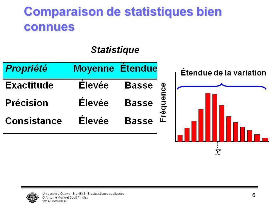 Université dOttawa - Bio 4518 - Biostatistiques appliquées © Antoine Morin et Scott Findlay 2014-06-05 08:47 7 Statistiques: mesures de la tendance centrale moyenne: facile à calculer, la distribution est prévisible mais peut être influencée par des valeurs extrêmes médiane (M): est la valeur de la variable mesurée pour laquelle le nombre dobservations supérieures et inférieures est égal.