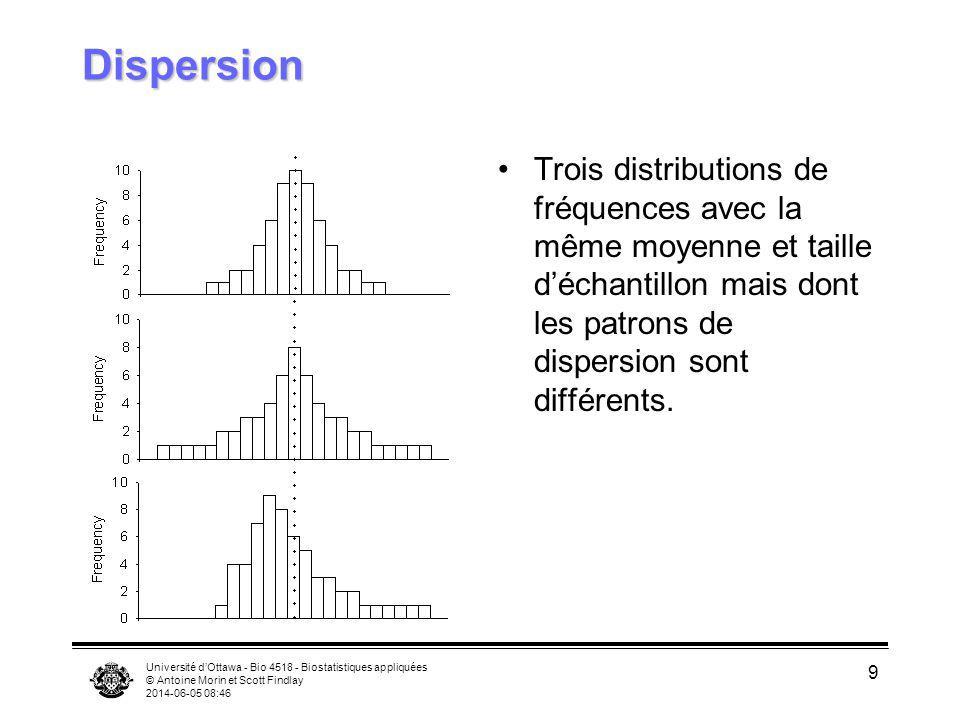 Université dOttawa - Bio 4518 - Biostatistiques appliquées © Antoine Morin et Scott Findlay 2014-06-05 08:47 9 Dispersion Trois distributions de fréqu